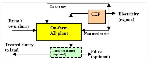 On farm Anaerobic Digestion Schematic