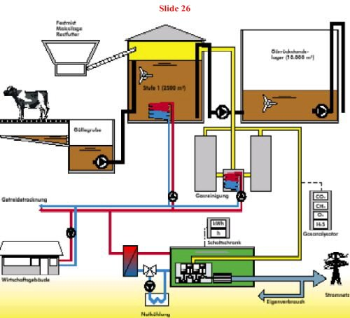 Anaerobic digestion plant design for Household biogas plant design pdf