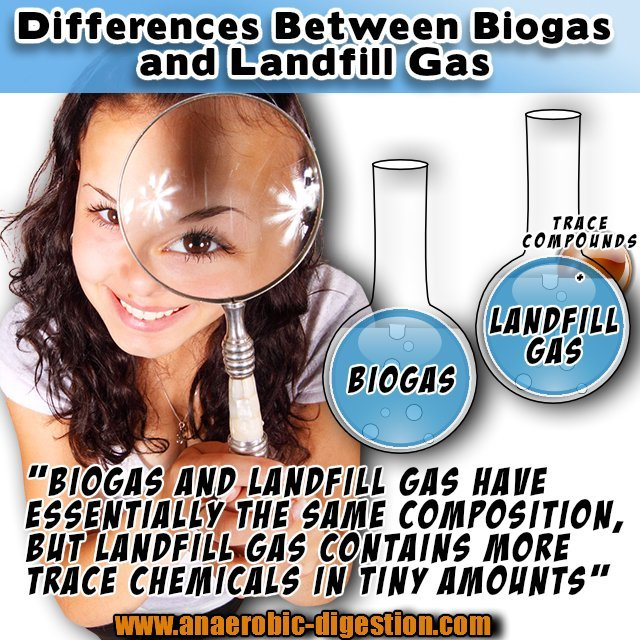 Image illustating the differences between biogas and landfill gas