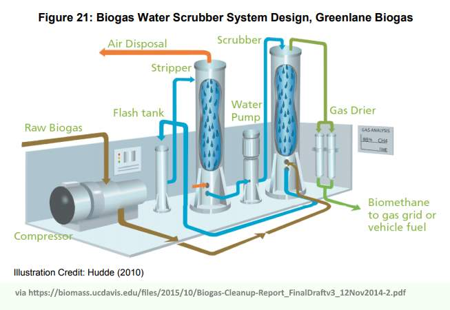 8 Biogas Upgrading Technologies and the Cost of Biomethane