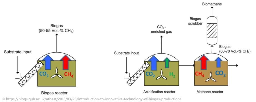 Comparison of 1 and 2-stage anaerobic digestion - the biogas plant schematics compared.