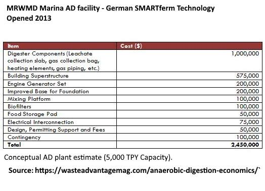 Anaerobic Digestion Costs