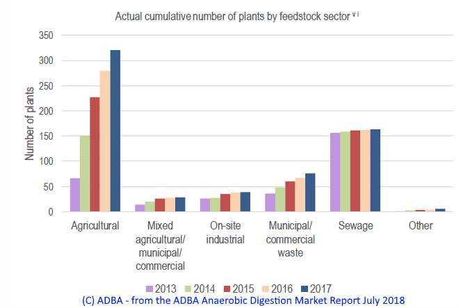 Image shows how many anaerobic digestion plants in the UK 2018 figures.