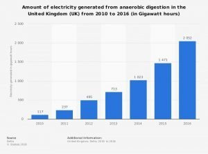 Image shows annual power generated from anaerobic digestion 2010-16.
