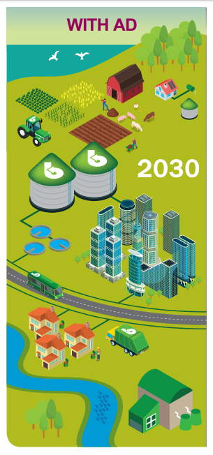 Graphic depicting Decarbonising with Anaerobic Digestion 2030. How to cut carbon emissions their preferred way.