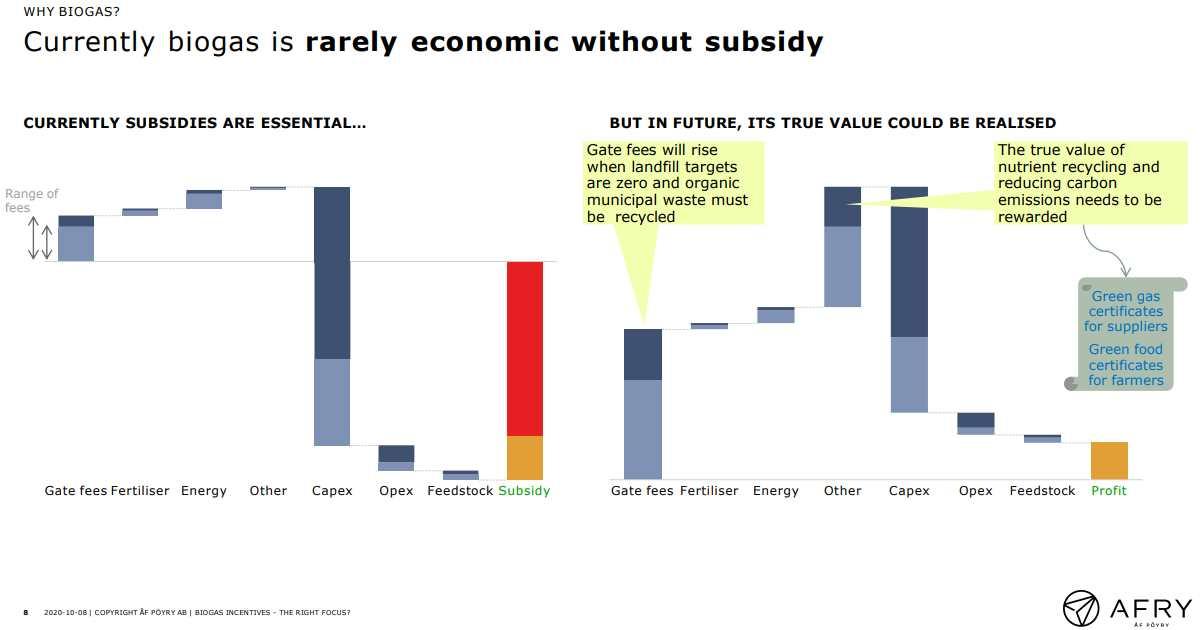 A plot showing the Economics of biogas