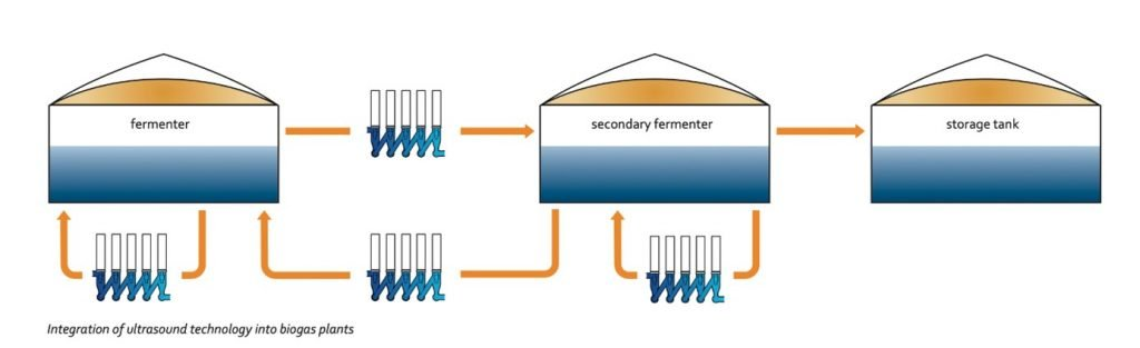 Diagram of Ultrasound Destructor Integration a method in how to increase biogas production.